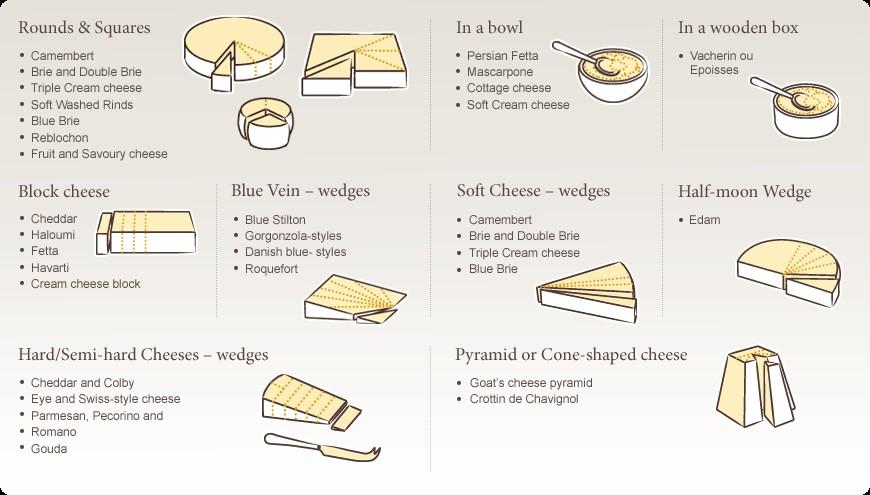 Proper Cheese Cutting Methods